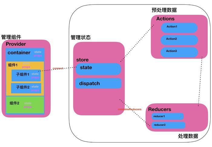 redux各模块之间的联系